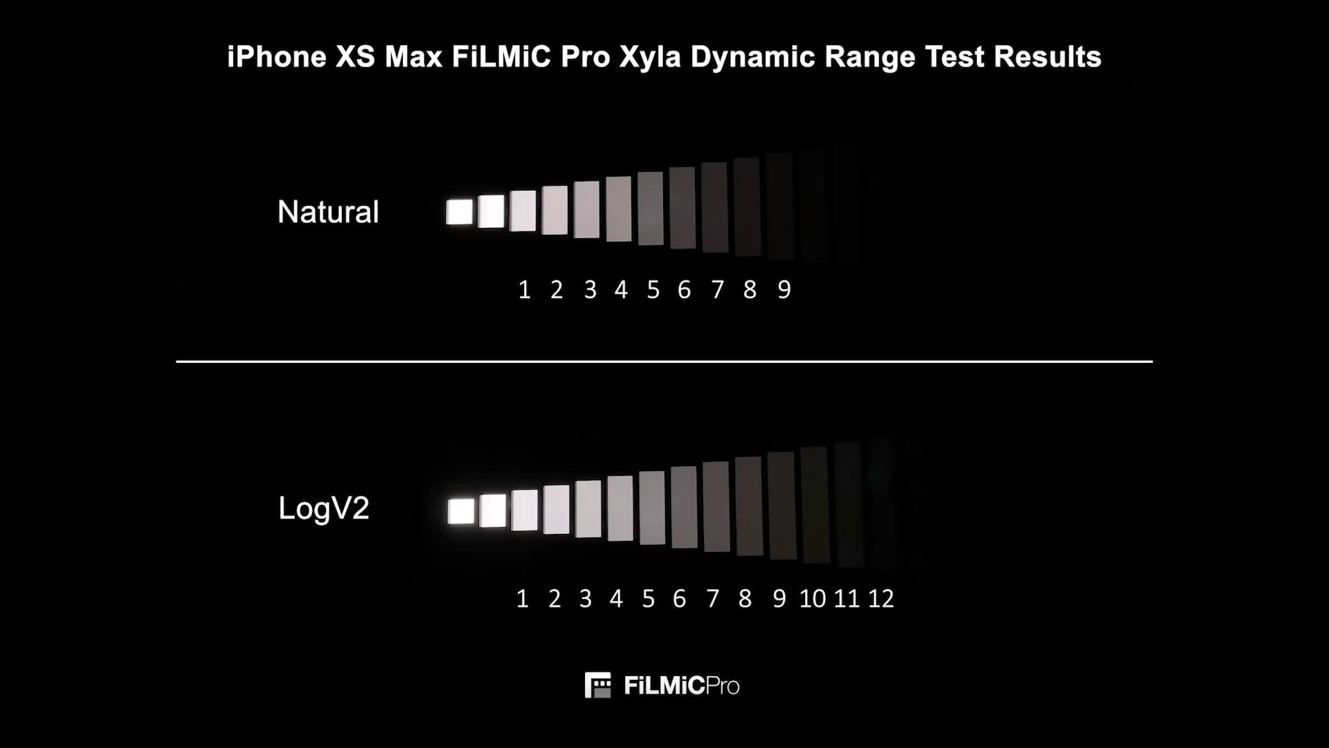 Xyla test chart